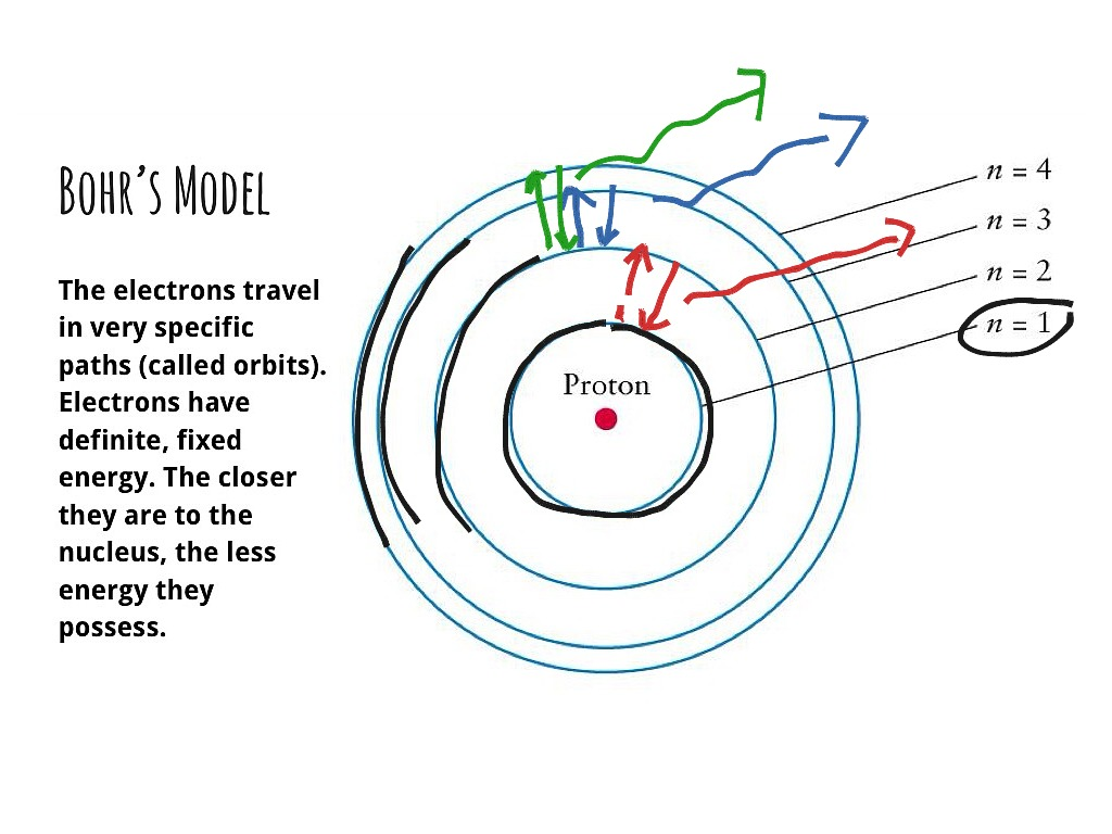 bohr s model of atom The development of the atomic model there is a key point about the bohr model that is no longer accepted in current models of the atom in the bohr model, the electrons are still thought to orbit the nucleus just like planets orbit the sun.