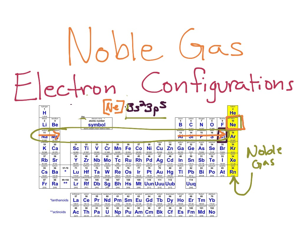 How to Write a Noble Gas Configuration for Atoms of an Element