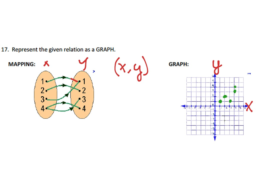 Showme linear functions grade 9 math most viewed thumbnail robcynllc Choice Image