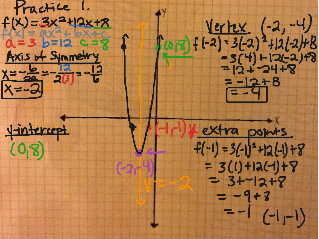 Showme investigating transformations on quadratic functions most viewed thumbnail graphing quadratic functions in standard form robcynllc Images