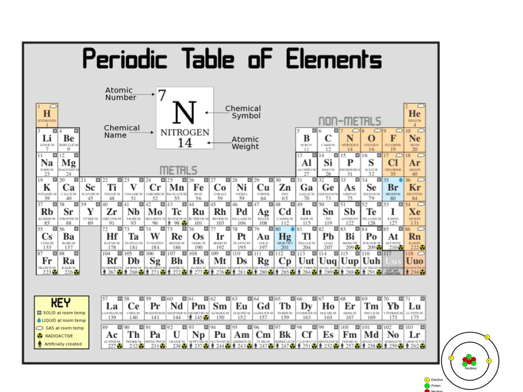 Showme spdf in periodic table most viewed thumbnail understanding the periodic gamestrikefo Images
