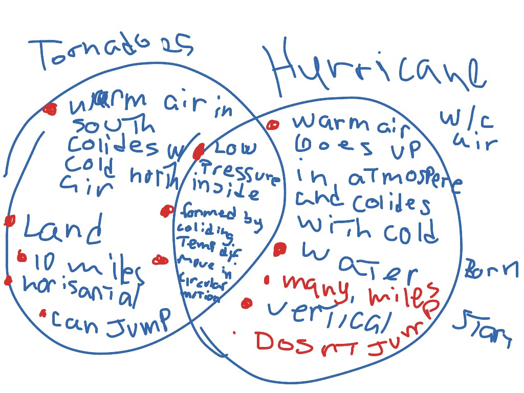 tornados and hurricanes 1 how are tropical cyclones different from tornadoes while both tropical cyclones and tornadoes are atmospheric vortices, they have little in common tornadoes have diameters on the scale of 100s of meters and are produced from a single convective storm (ie a thunderstorm or cumulonimbus) a.