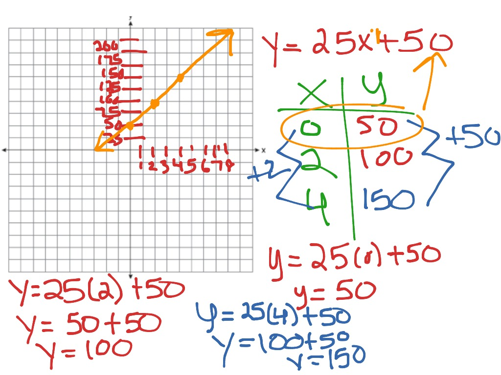 math worksheet : showme  word problems graphing linear equations for 8th grade : Graphing Problems