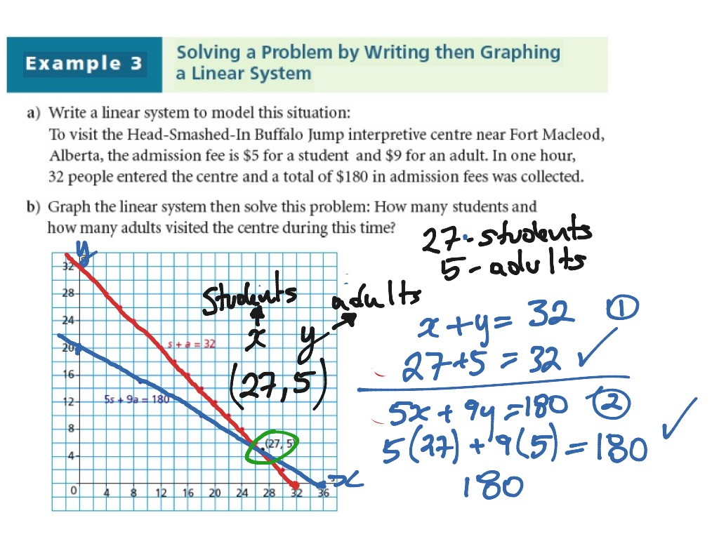 Showme solving systems of linear equations in spanish most viewed thumbnail solving linear systems graphically robcynllc Images