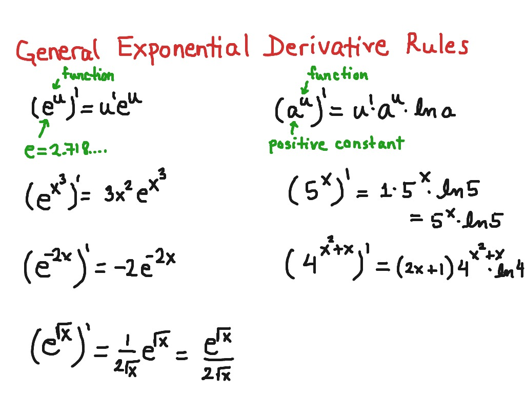 derivative and exponential functions The derivative of the exponential function is equal to  the unique function which  is equal to its derivative.
