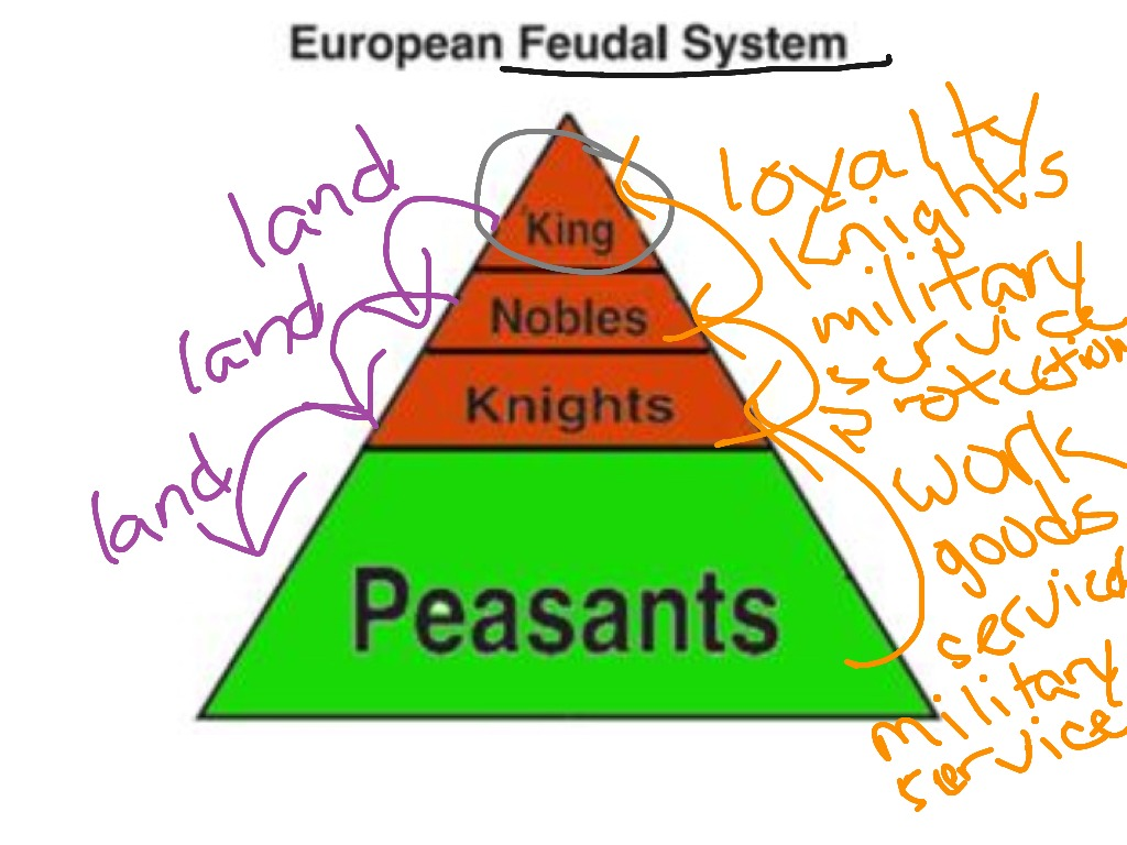 an introduction to feudalism in the history of europe Marx and engels rejected the traditional understanding of feudalism as consisting of fiefs development in the 19th and 20th centuries history of europe.