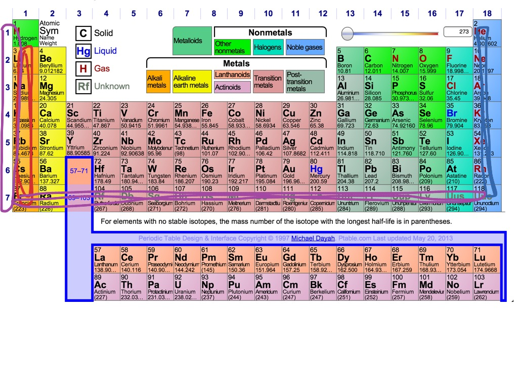 How many periods are there in the periodic table show for Periodic table 6 year old