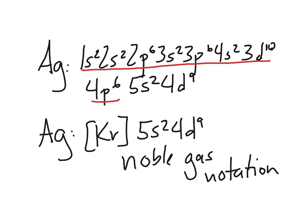 Noble gas notation for electron configurations | Chemistry ...