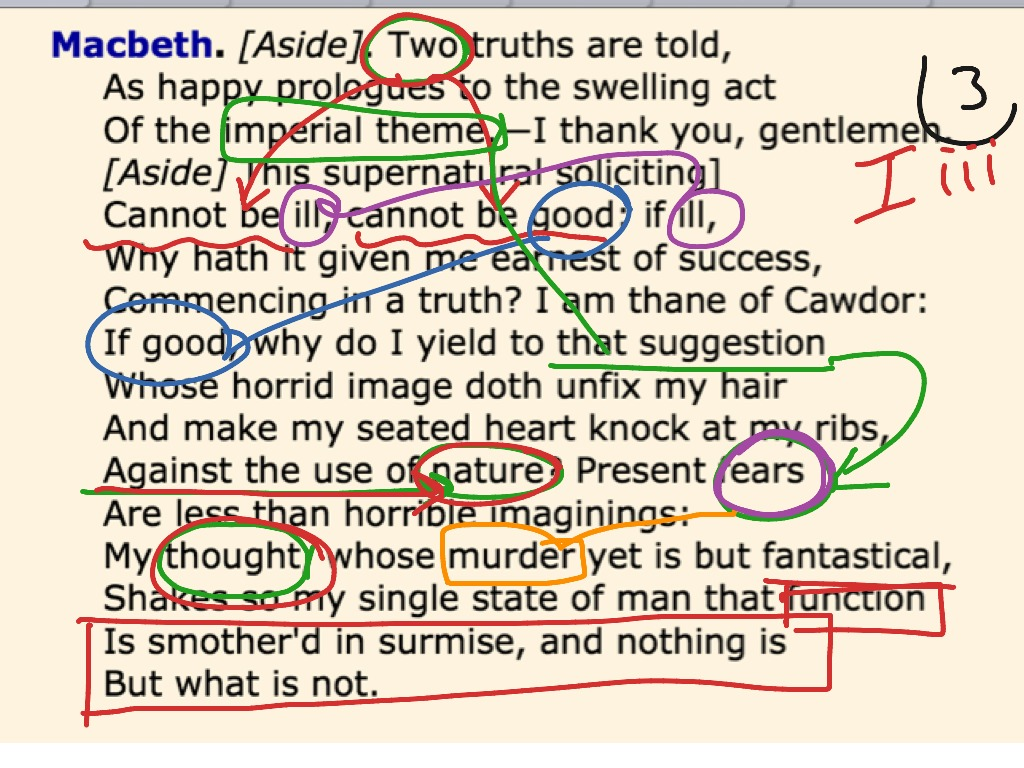 an analysis of act i of the play macbeth Character analysis in the tragedy macbeth, written by william shakespeare, many character traits are portrayed through the various characters throughout the play.