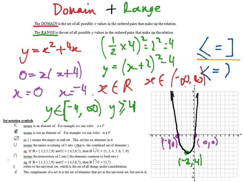 showme the domain and range of a parabola compound