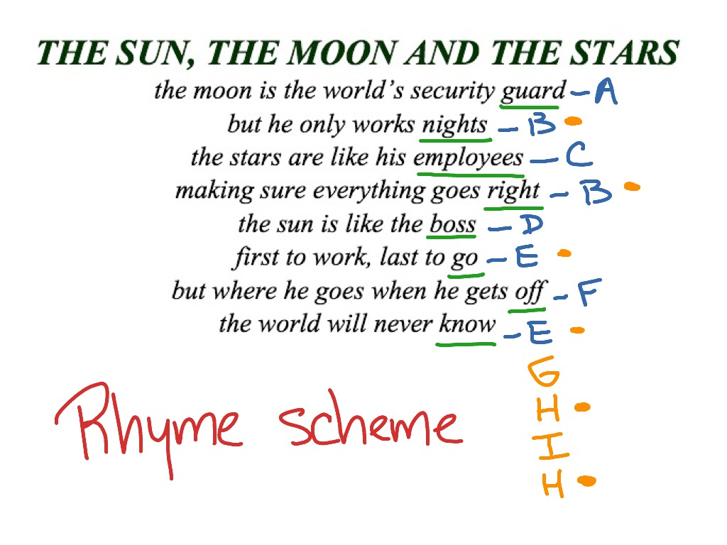 How to write a sonnet rhyme scheme poem