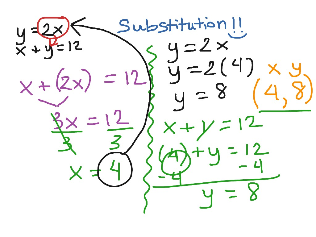 how to solve by subsitution