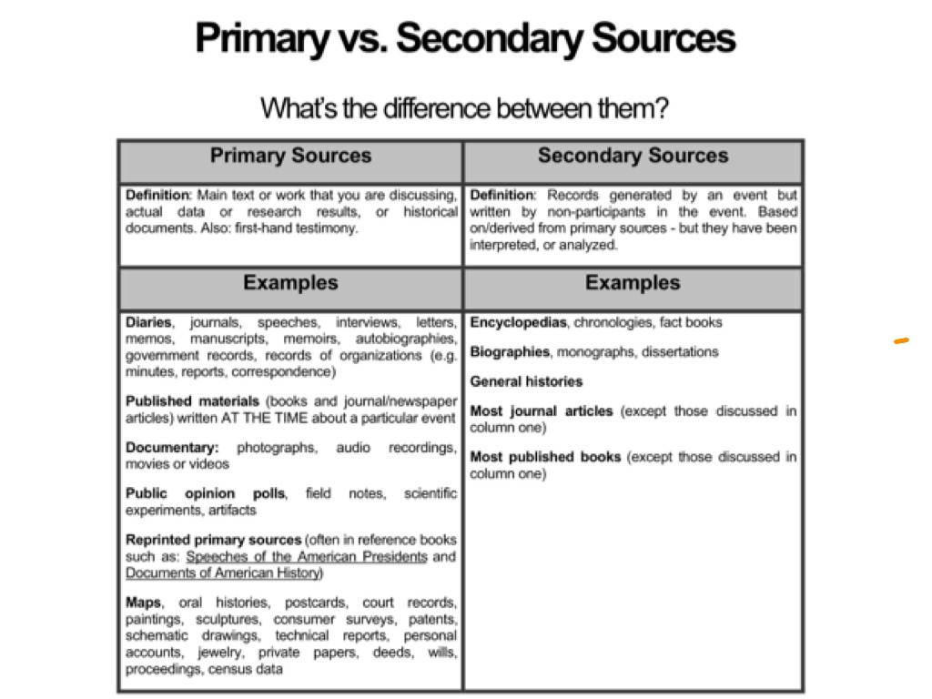Anchor Chart: Primary and Secondary Sources by The Class Helper | TpT