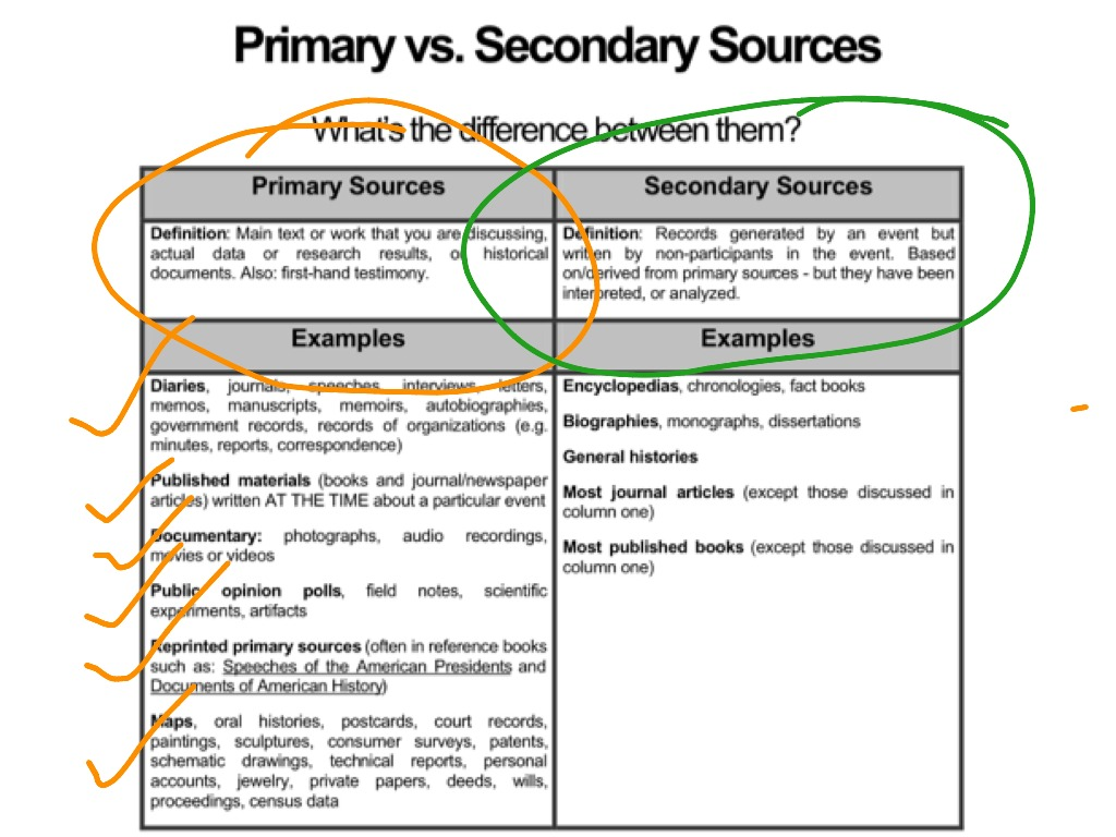 secondary sources In scholarship, a secondary source is a document or recording that relates or  discusses information originally presented elsewhere a secondary source.
