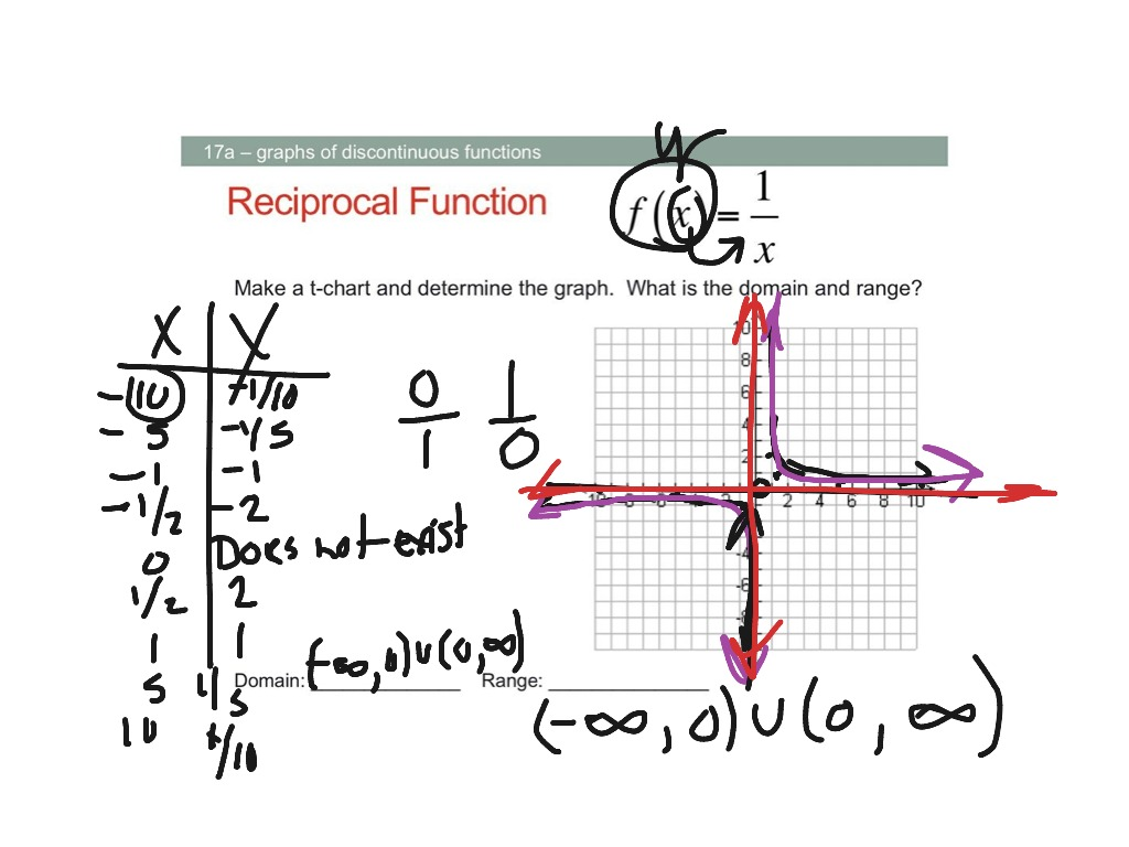 how to find reciprocal of a function