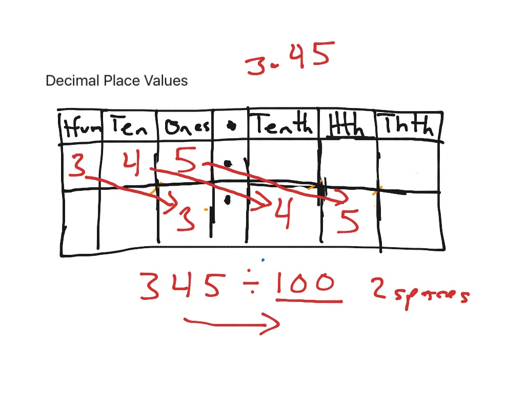 Showme place value charts for decimals most viewed thumbnail decimal place values nvjuhfo Image collections