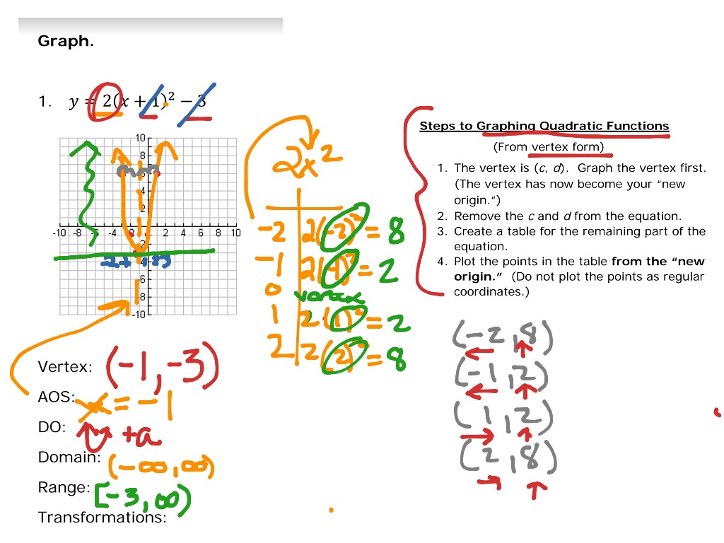 Showme algebra 2 graphing quadratic equation in vertex form most viewed thumbnail falaconquin