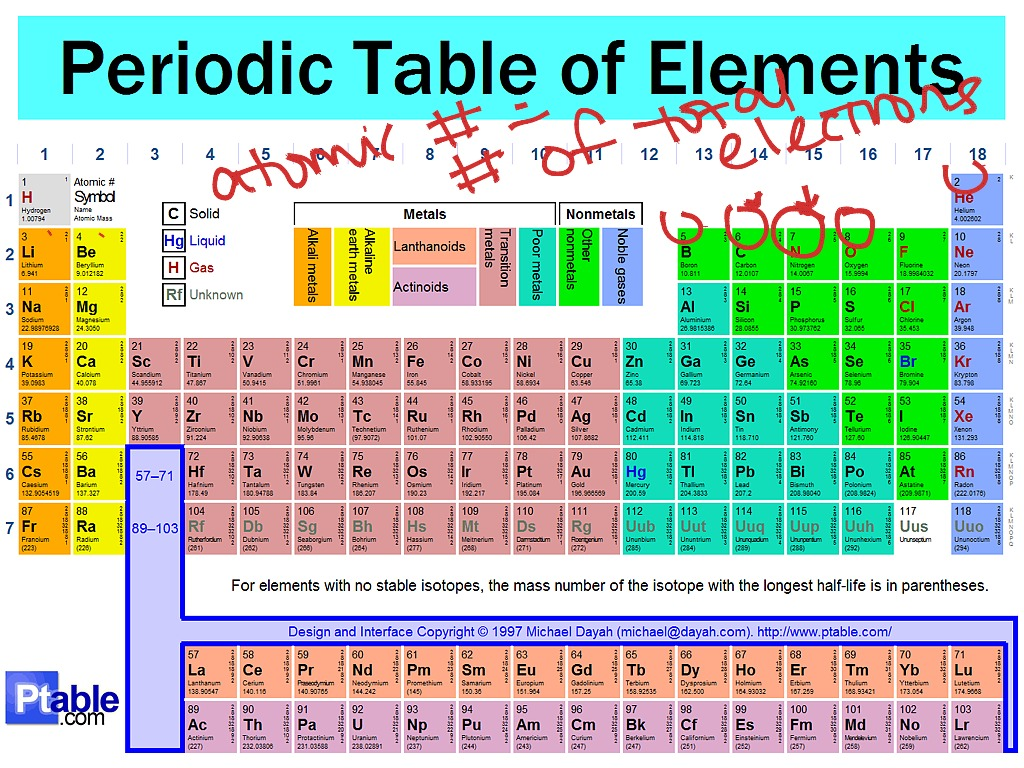 Periodic table explained science chemistry periodic table showme urtaz Images