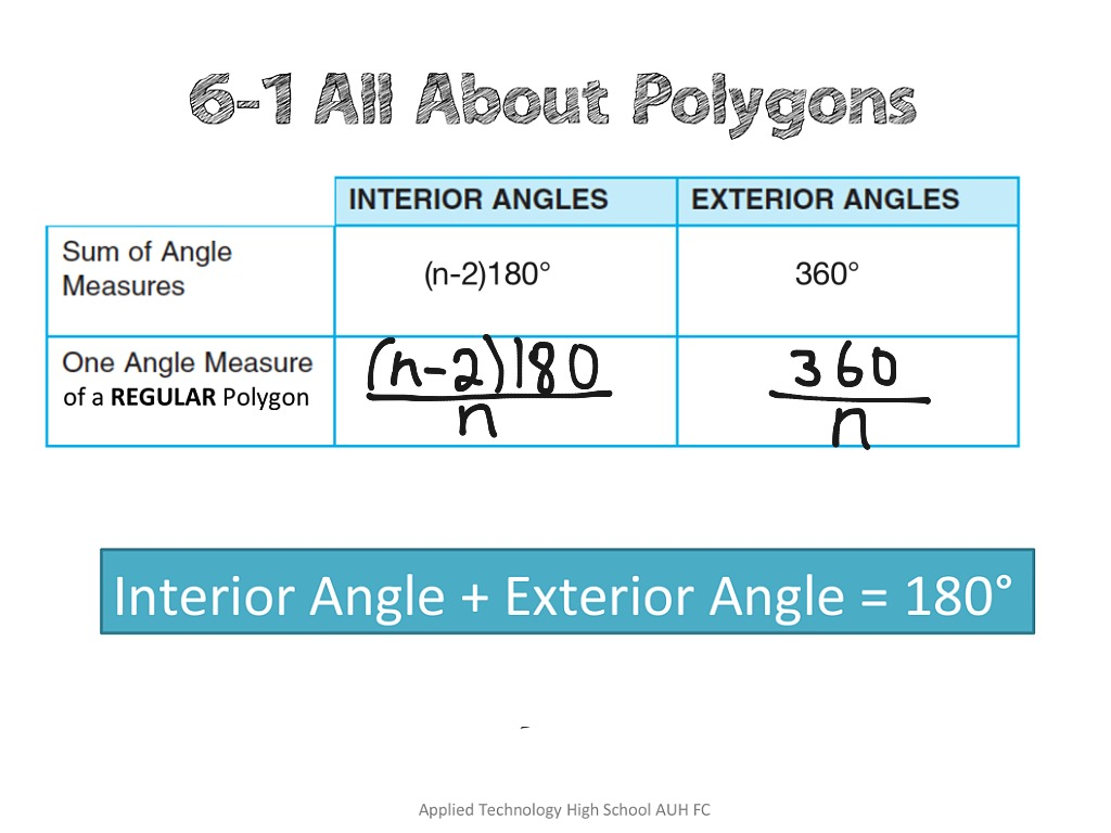 Showme interior and exterior angles in ploygons for Exterior angles of a polygon formula
