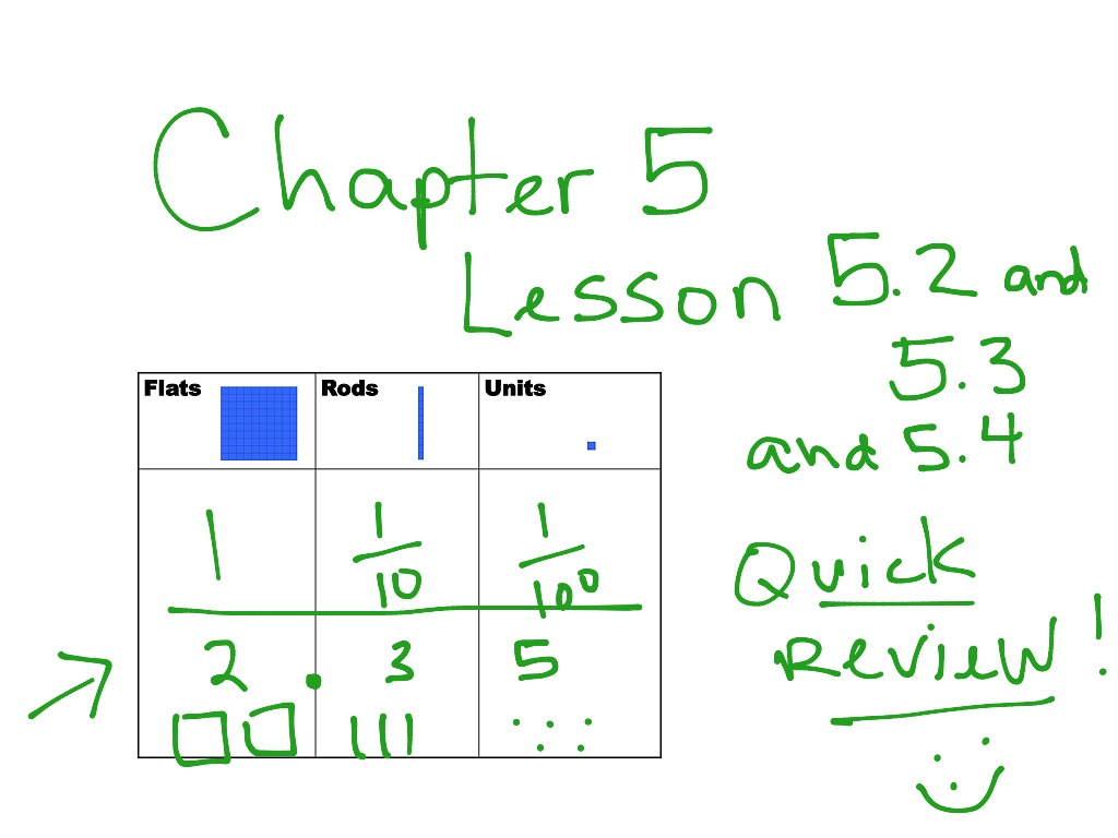 ShowMe - go math grade 5 chapter 5 lesson 5.4 answer key