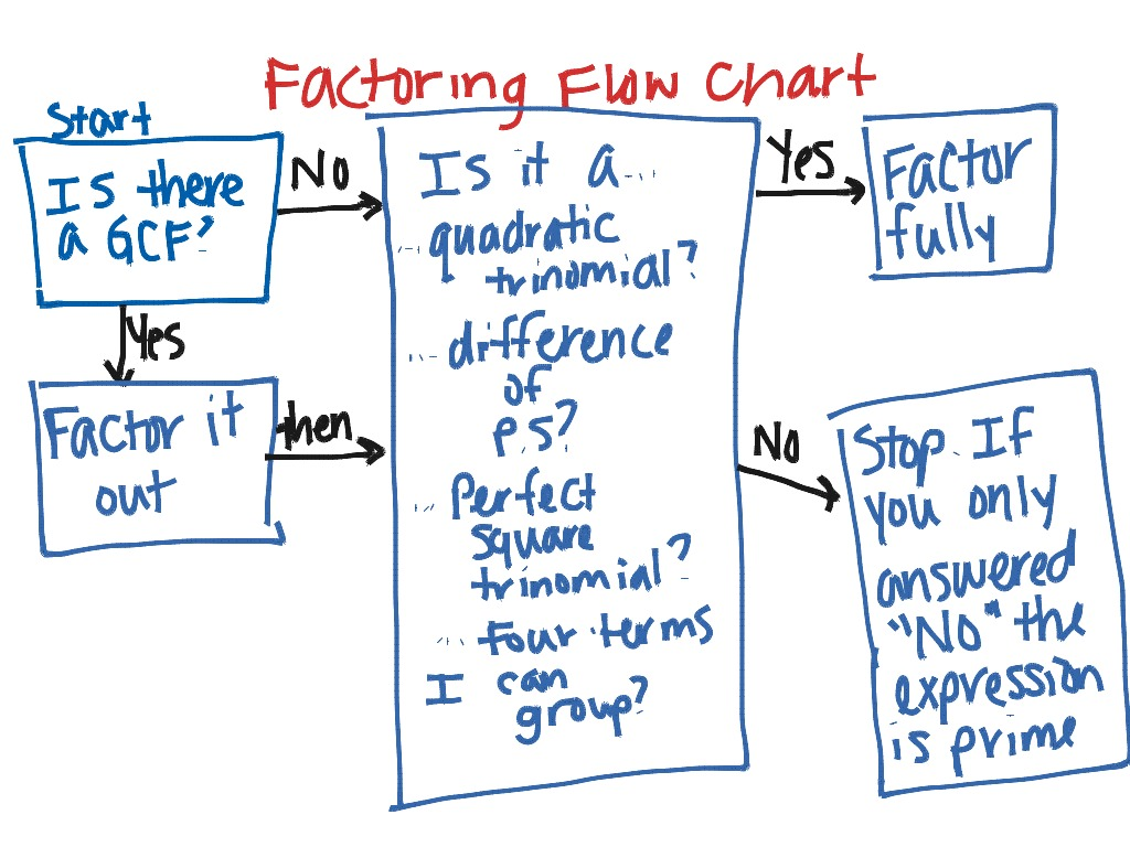 Factoring flowchart create a flowchart page 27 flow chart worksheets gallery free grade nvjuhfo Choice Image