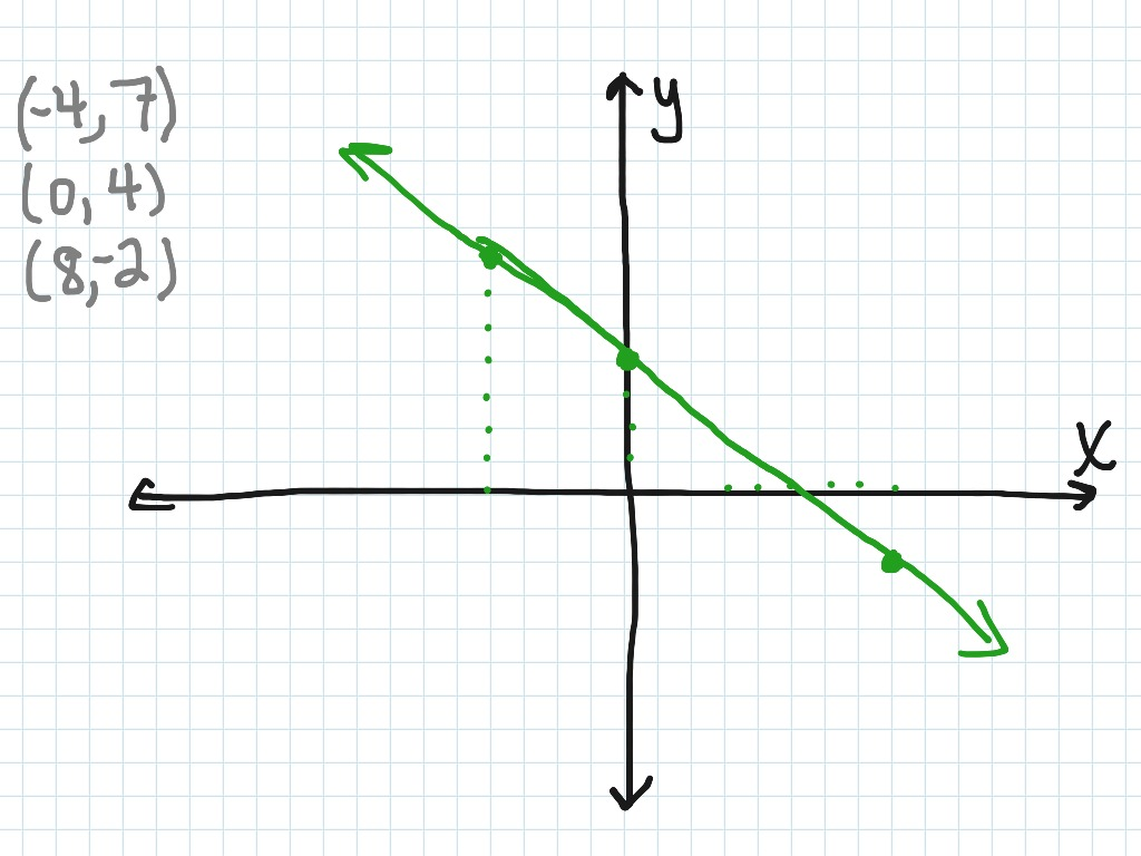 ShowMe Graphing Using A Graphing Calculator By Plotting 3 Points Last  Thumb1440864444 ?q=Graphing