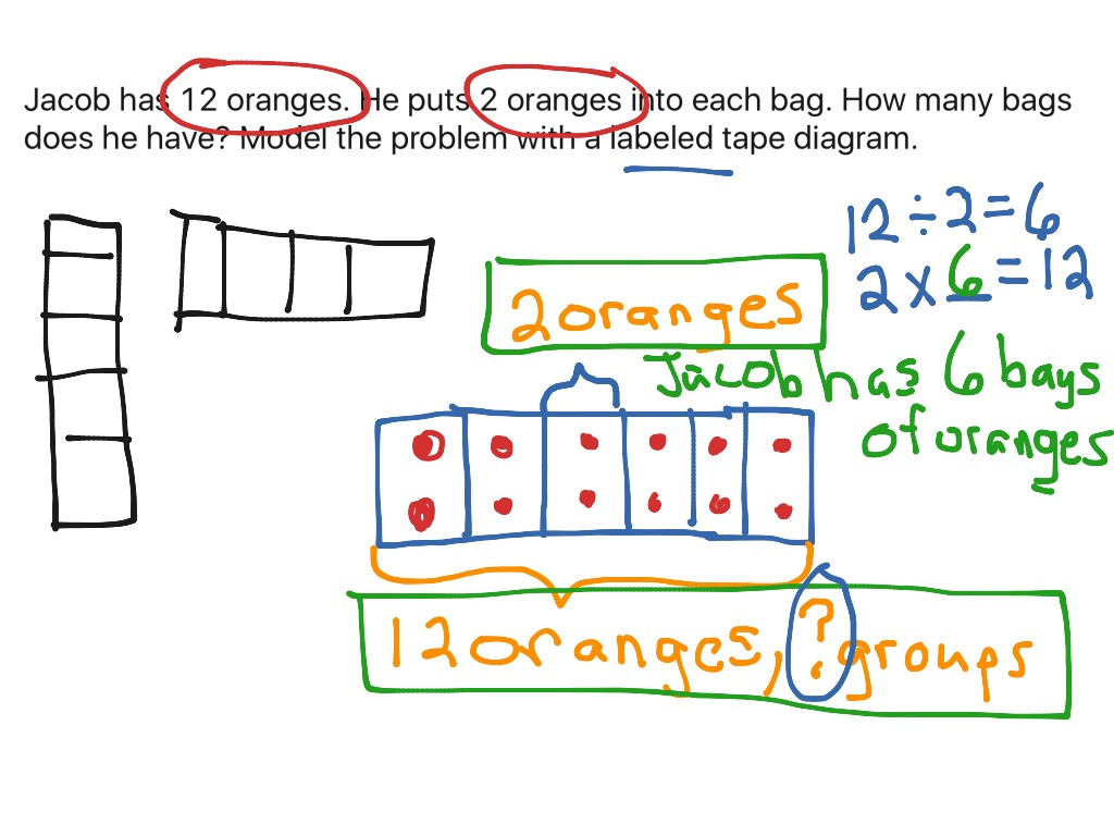 multiplication/division with a labeled tape diagram | math