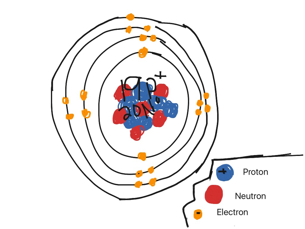 how to get protons and neutrons
