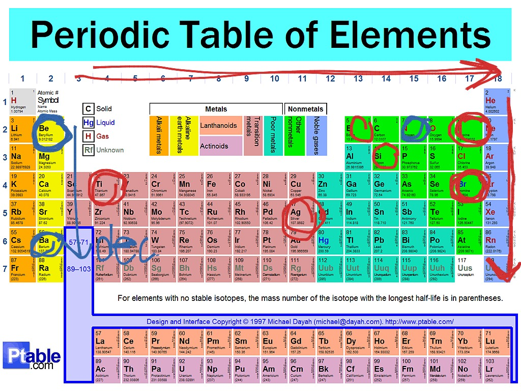 Periodic trends tutorial science chemistry atoms elements periodic trends tutorial science chemistry atoms elements periodic table drawing showme gamestrikefo Gallery