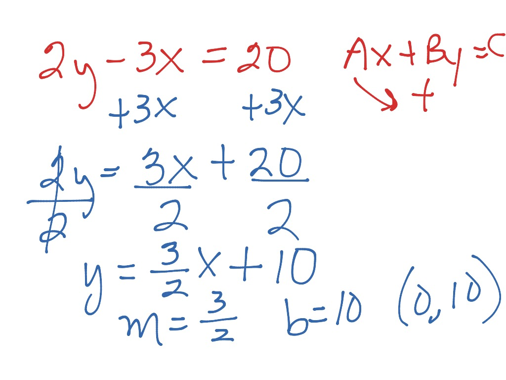 Rewrite Standard Form To Slope Intercept Form Math Algebra
