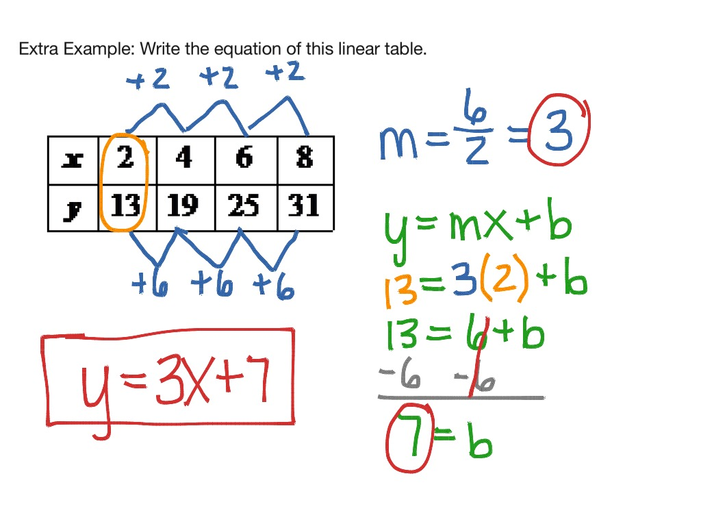 Writing linear equations from tables graphs math for Table x and y