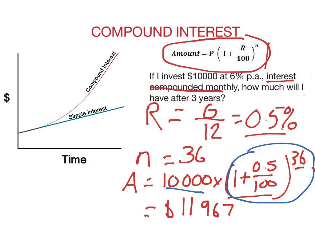 how to explain compound interest