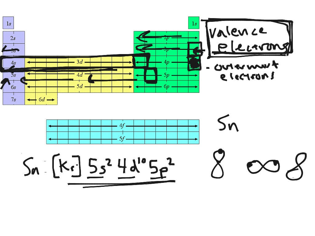 Condensed electron configuration  Science  ShowMe