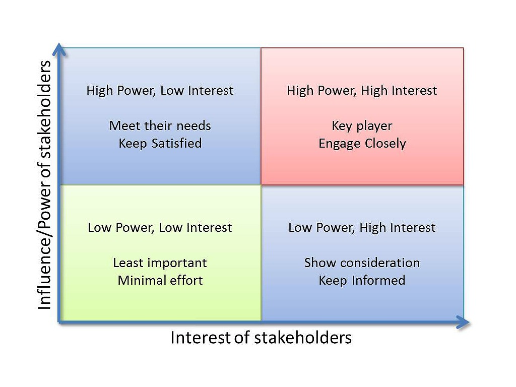 Elegant Week 1   Stakeholder Interest/influence Matrix | Project Management | ShowMe  Power Interest Matrix