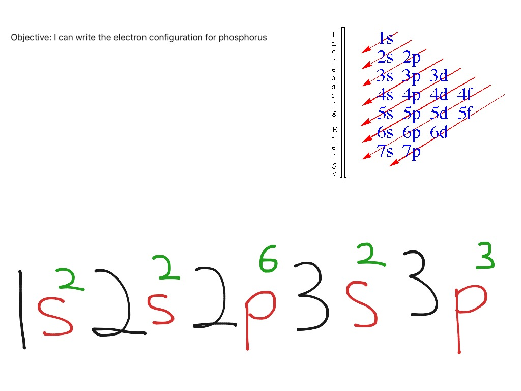 Showme phosphorus bohr diagram most viewed thumbnail electron configuration example for phosphorus pooptronica Images