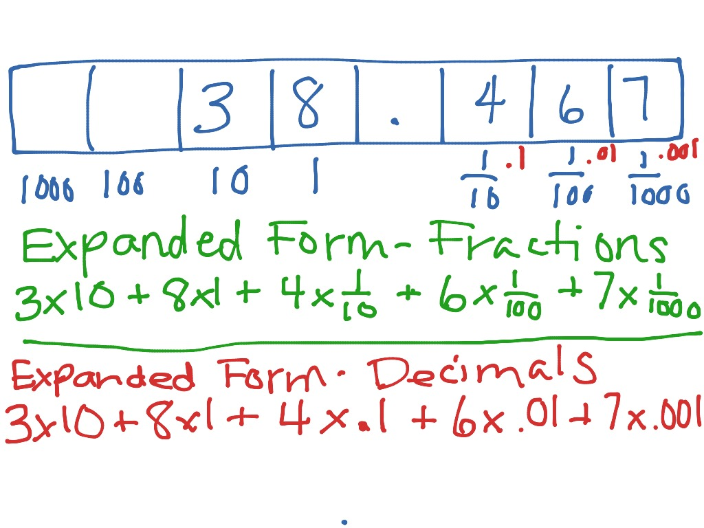 expanded form using fractions or decimals  Expanded Form- Fractions & Decimals | Math | ShowMe