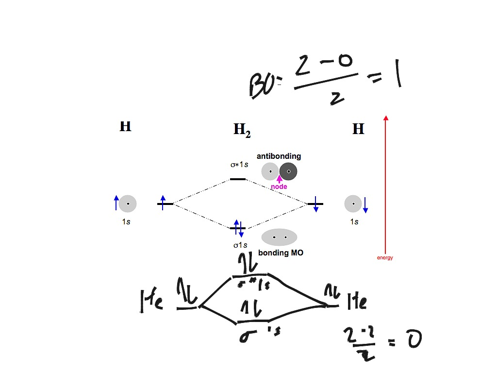 Molecular orbital for N2  N2  O2  H2 and He2   Chemistry