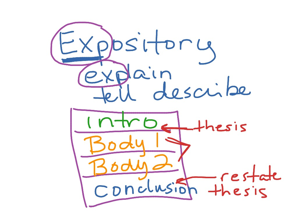 examples expository writing most viewed thumbnail