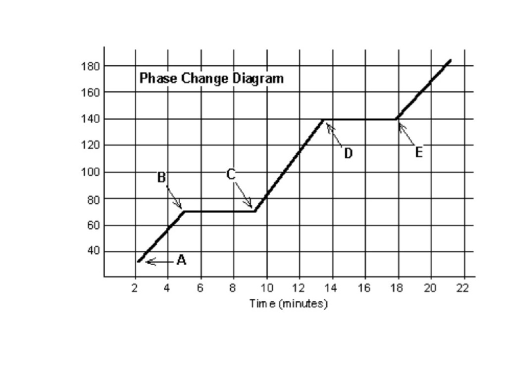 Phase change graph | ShowMe