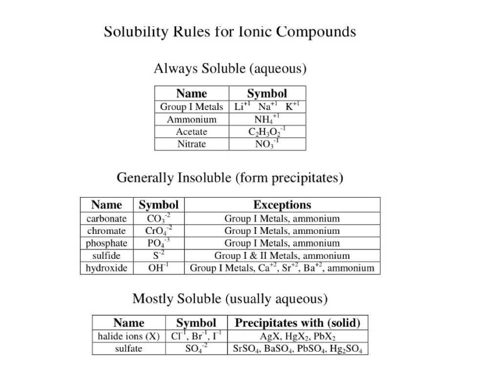66b solubility rules science chemistry chemical equations 66b solubility rules science chemistry chemical equations showme buycottarizona Images