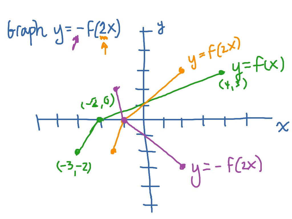 F X H F X H Calculus: Graphing Y=-f(2x) As A Transformation Of Y=f(x)
