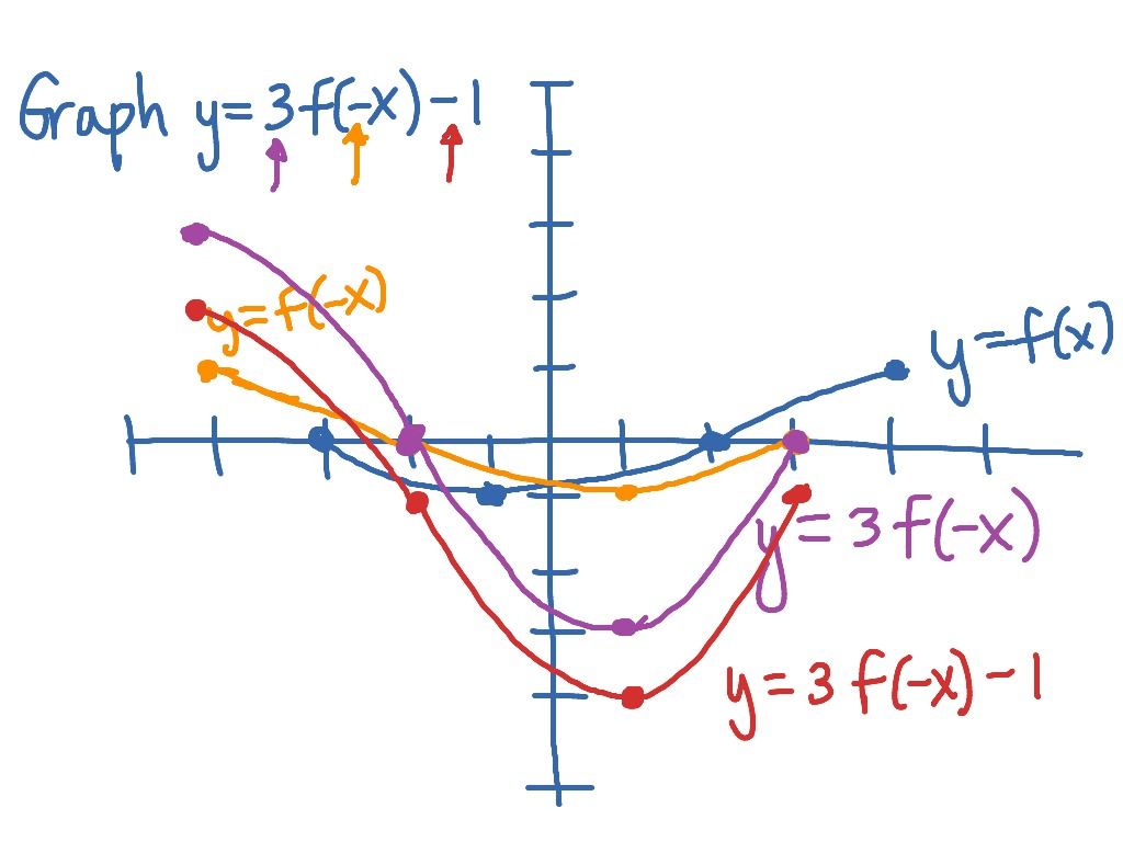 F X H F X H Calculus: Graphing Y=3f(-x)-1 From The Graph Of Y=f(x)