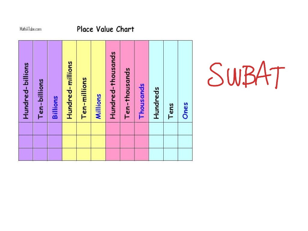 Showme subtraction using place value most viewed thumbnail place value nvjuhfo Gallery