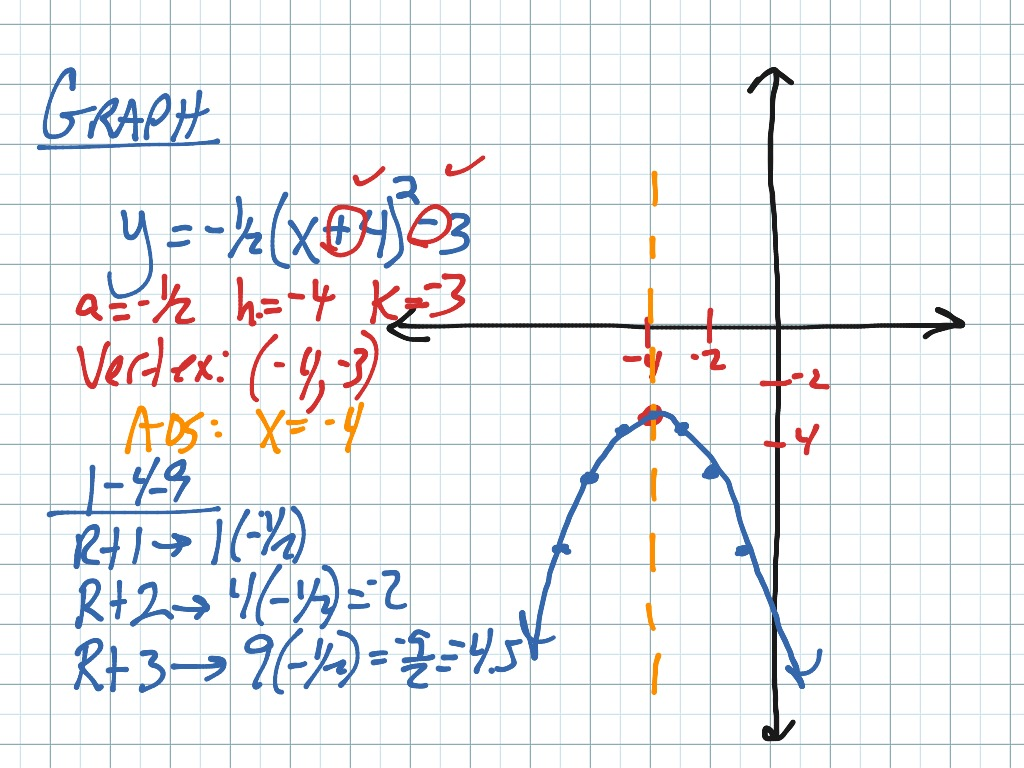 Showme vertex of parabola with fraction most viewed thumbnail graphing quadratic functions in vertex form falaconquin