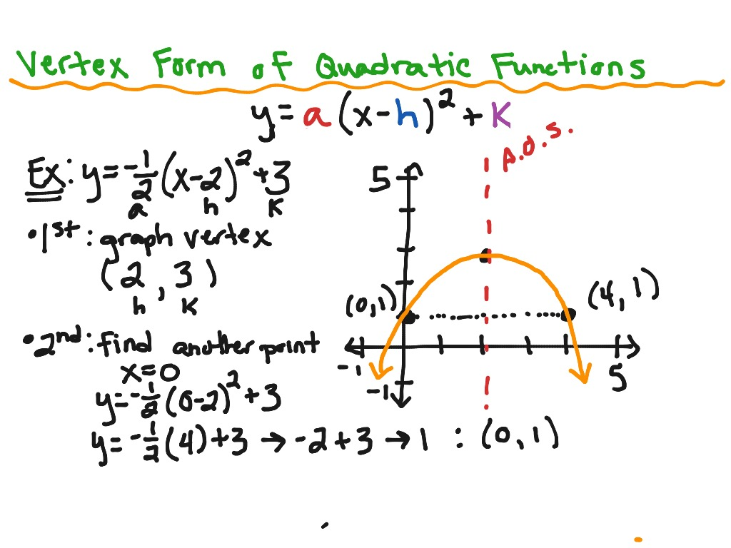 Vertex Form of Quadratic Functions | Math, Algebra 2 | ShowMe