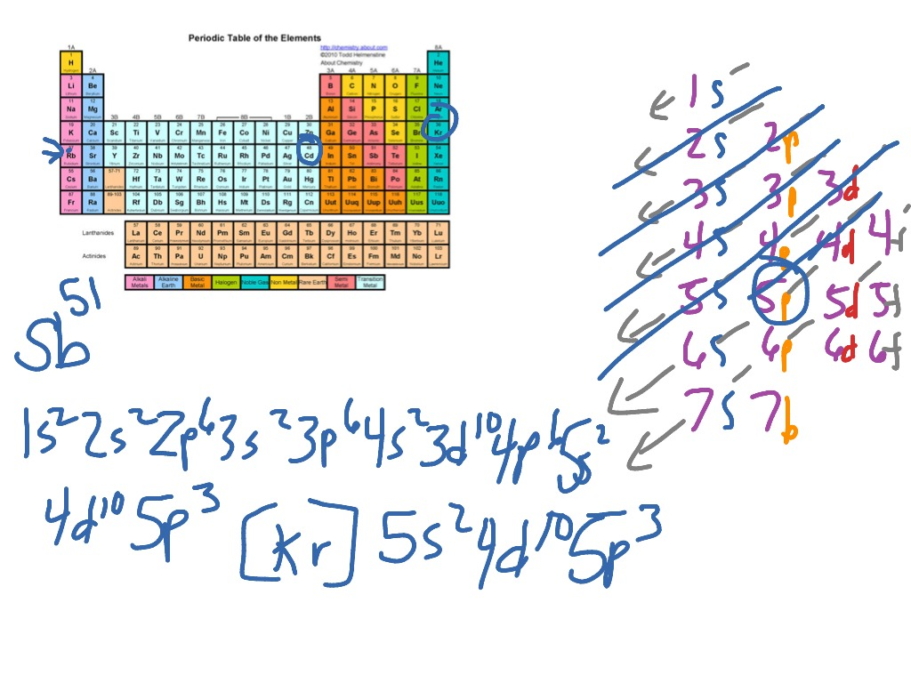 Showme electron configuration and the periodic table most viewed thumbnail electron configurations with periodic table gamestrikefo Choice Image