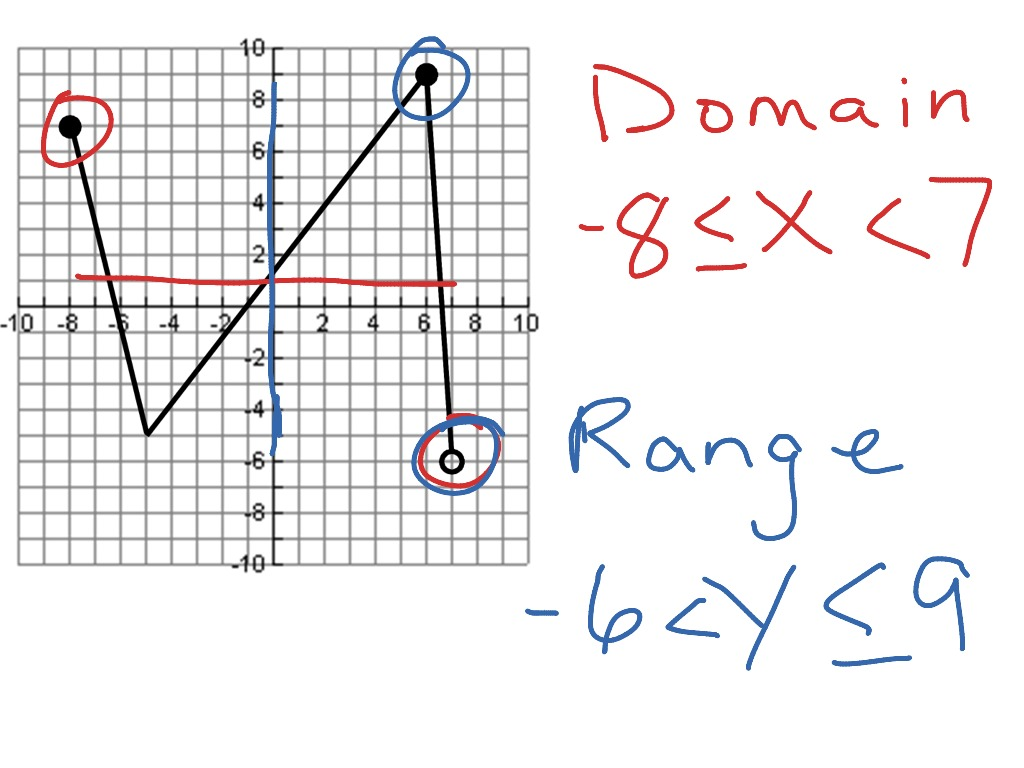 Domain and Range | Math, Algebra, functions, F.IF.1 | ShowMe