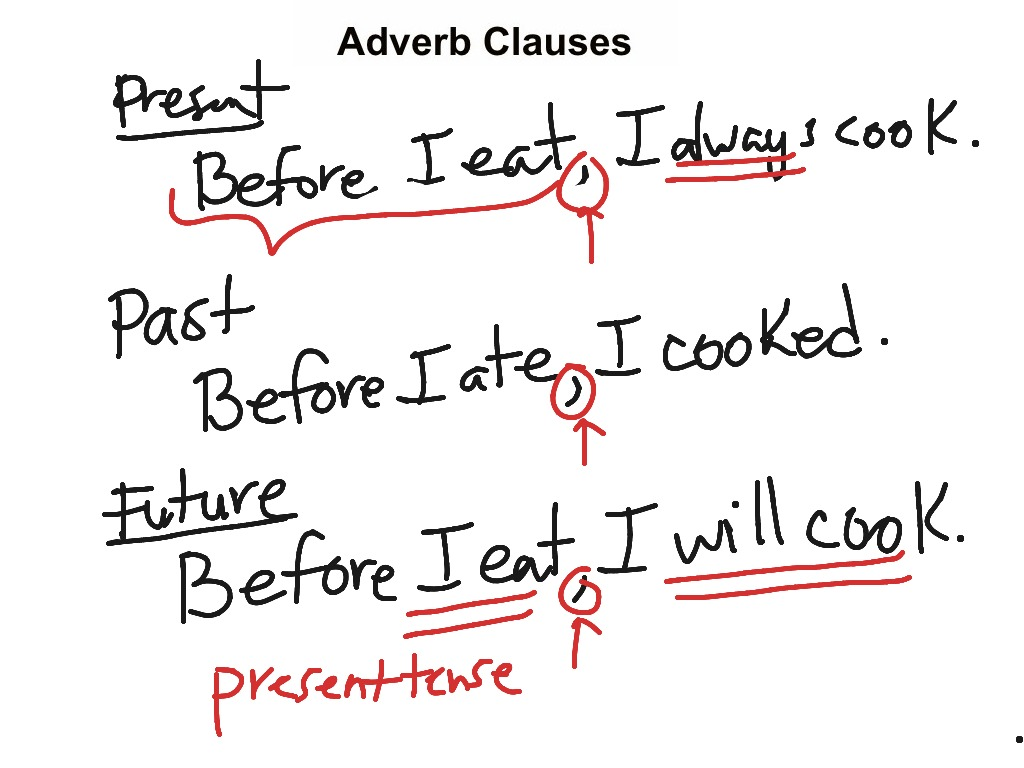 Adverb Clauses 2 Clauses Writing Adverbs Esl English Grammar