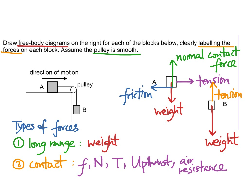 drawing free body diagrams of boxes linked by strings over a pulley |  physics, dynamics | showme