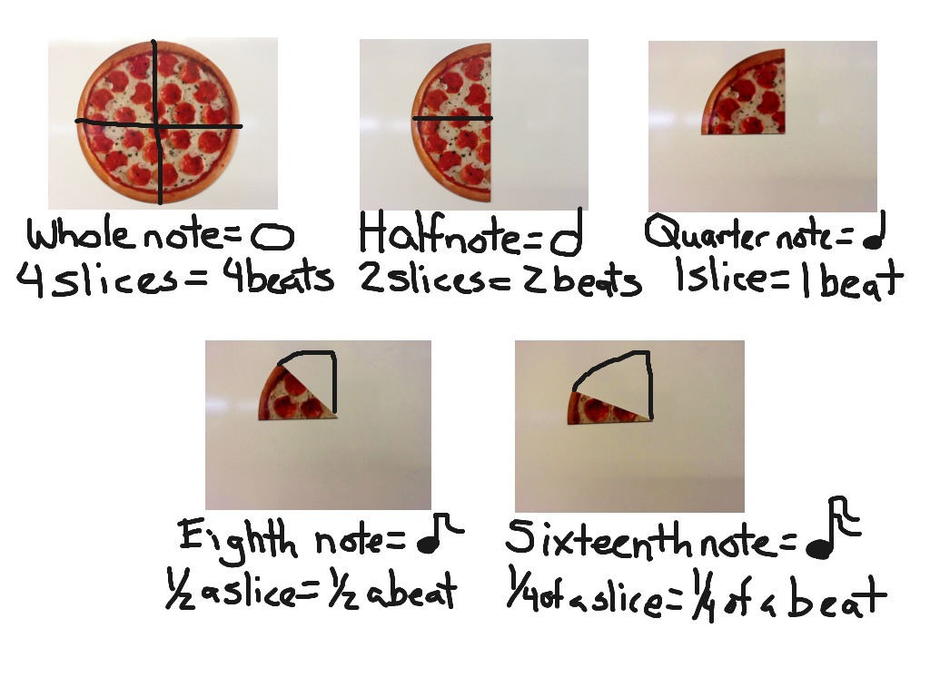 quarter half whole eighth pizza demonstrating music